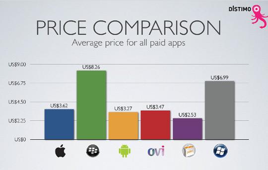 app store average price
