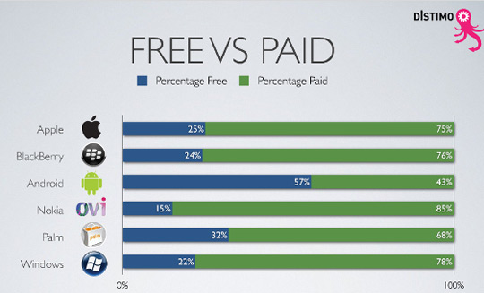 app store free vs paid